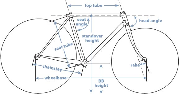 Bicycle Frame Geometry - Terry Peloton.