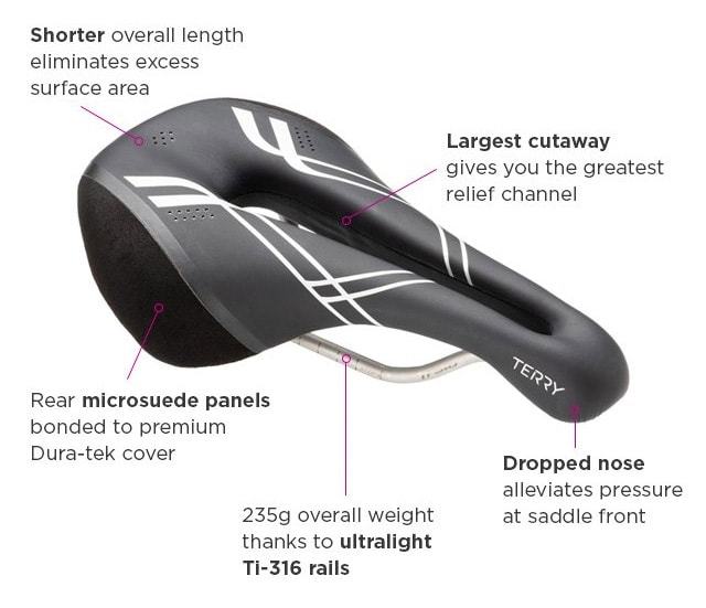 Callouts of key features of the Terry Corta bike saddle